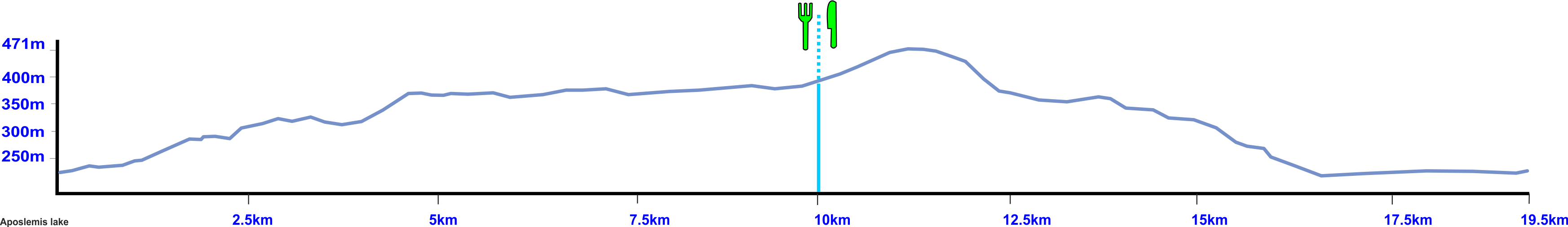 aposelemis lake bike tour elevation profile