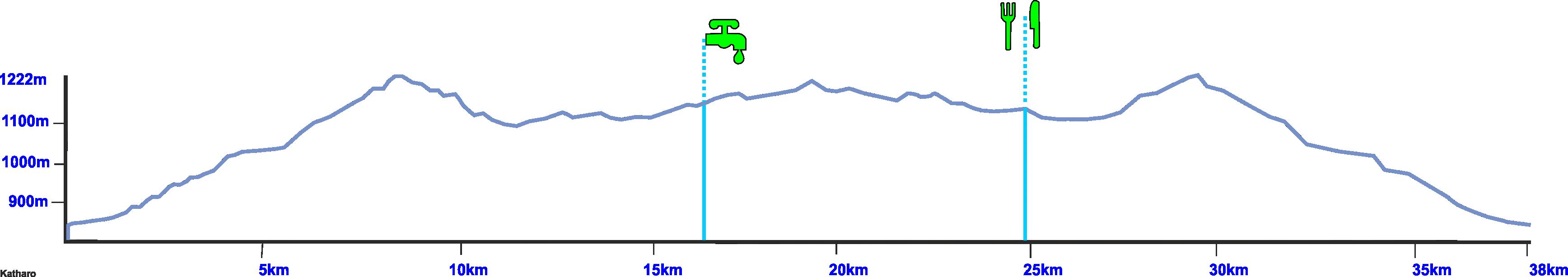 katharo plateau bike tour elevation profile