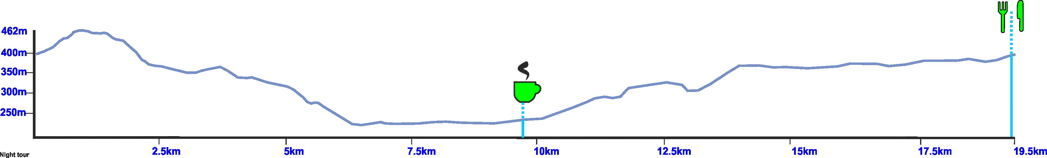 night bike tour elevation profile