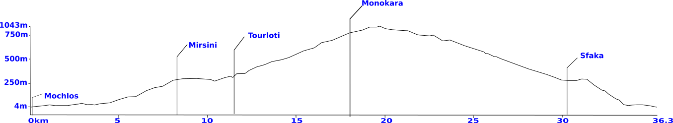 monokara mtb tour elevation profile