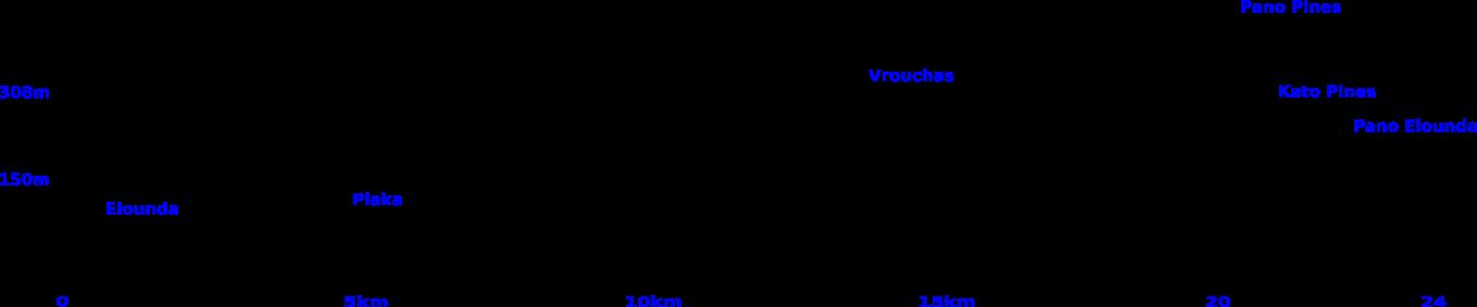 Elounda Vroucha elevation profile