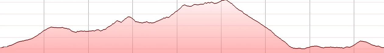 mochos-classic-elevation-profile