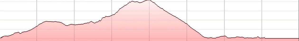 potamies-mochos-elevation profile