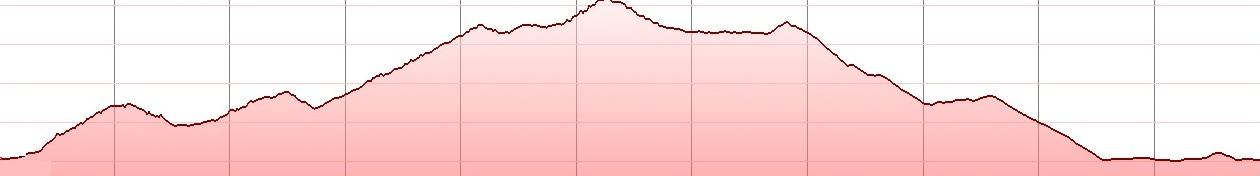 selena-bike-tour-elevation-profile-sissi