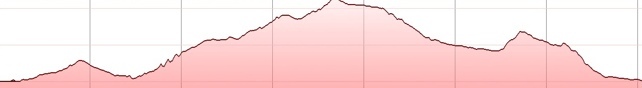 xera-xila-tour-elevation-profile