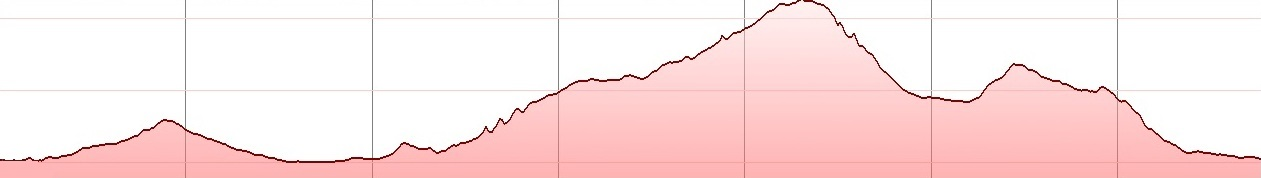 xirolimni-mtb-tour-elevation-profile