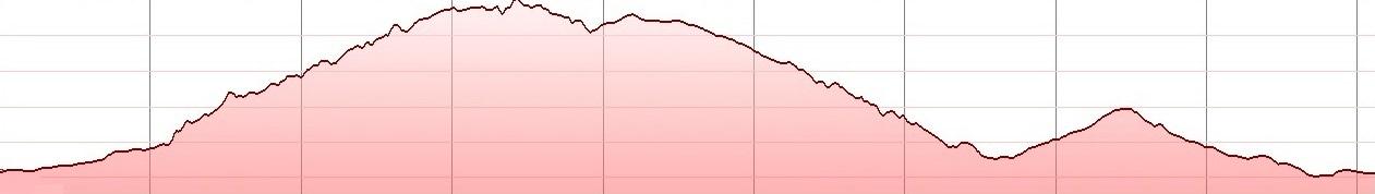 anavlocho-bike-tour-elevation-profile
