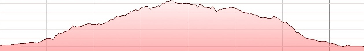 anavlocho-mtb-elevation profile