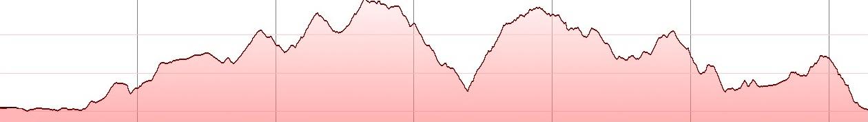 dikti-round-bike-tour-elevation-profile-sissi