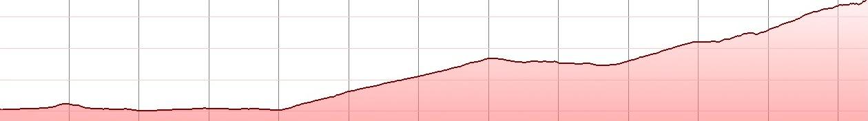 lasithi-climb-sissi-bike-tour-elevation-profile