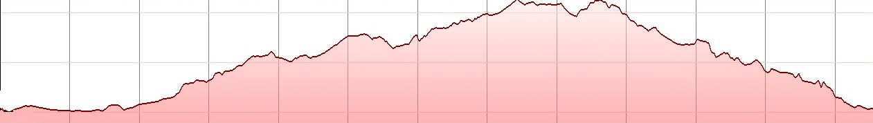chondrovolax-aret-kardamoutsa-all-bike-tour-elevation-profile
