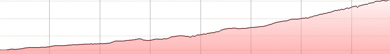 giouchtas-climb-elevation-profile