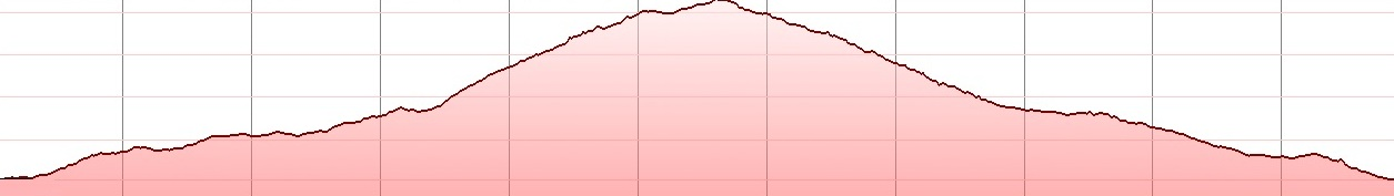 livadi-gonies-elevation-profile