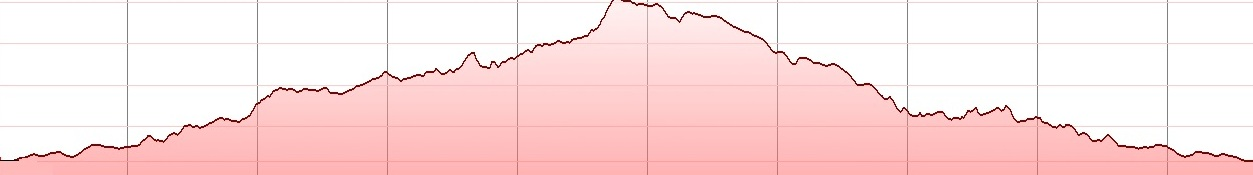 kavalara-short-mtb-tour-elevation-profile