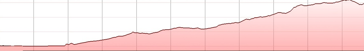 skinakas-climb-bike-tour-elevation-profile