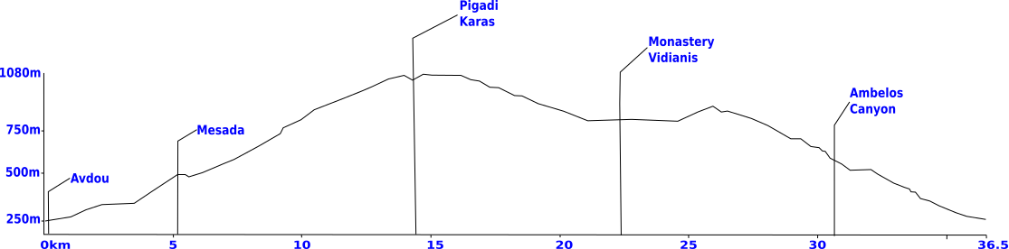minoan-route-elevation