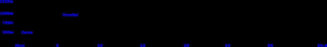 rouvas bike tour elevation profile