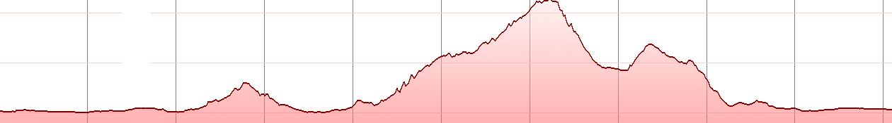 xirolimni mtb - elevation