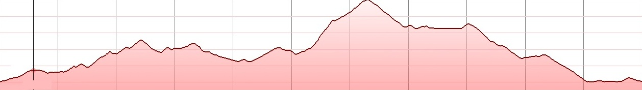 Agios manolis west Dikti - elevation profile