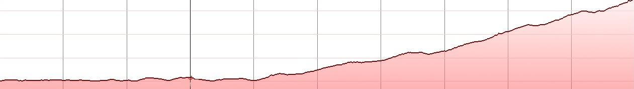 Skinakas climb elevation profile