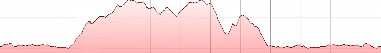 elia episkopi Karteros - elevation profile