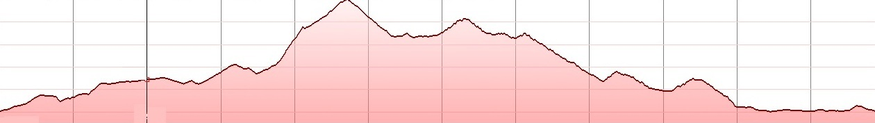 half Dikti bike tour elevation profile