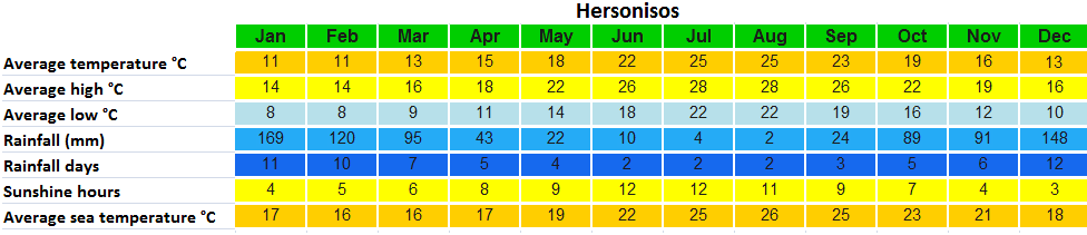weather-Hersonisos all year