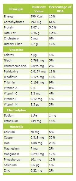 raisins natrition facts for cycling training