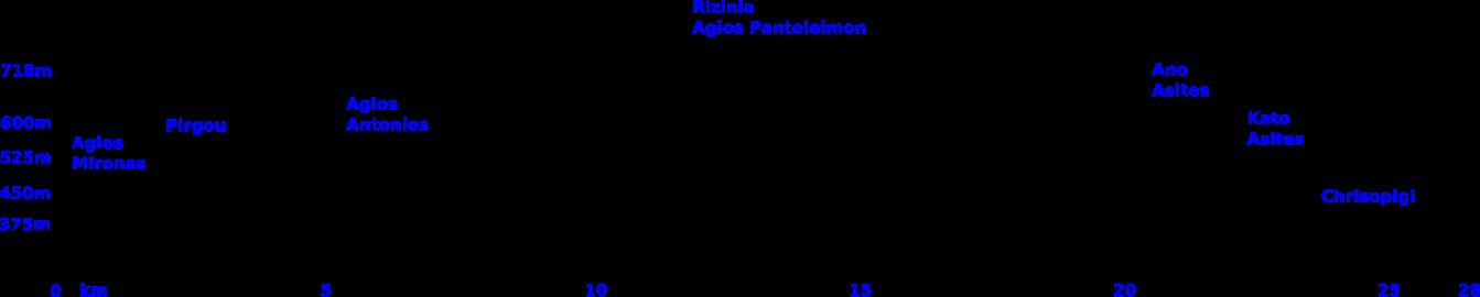 Agios mironas rizinia vathia