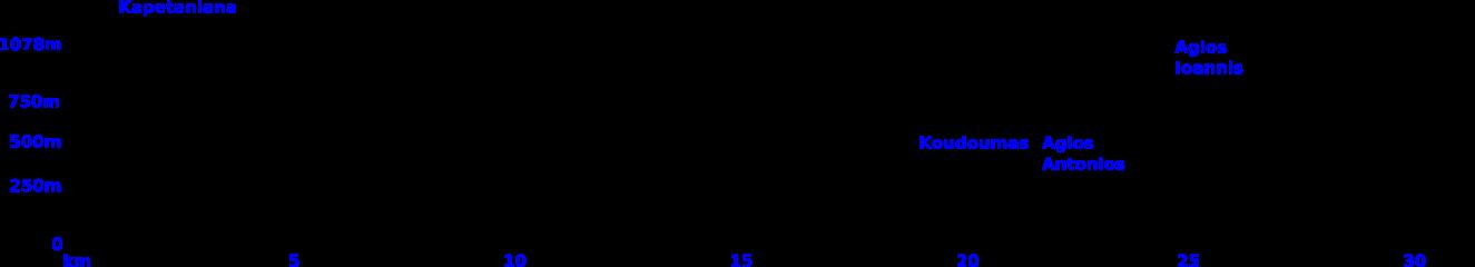 Kapetaniana kofinas koudoumas elevation profile