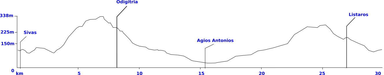 agiofaraggo bike tour elevation profile