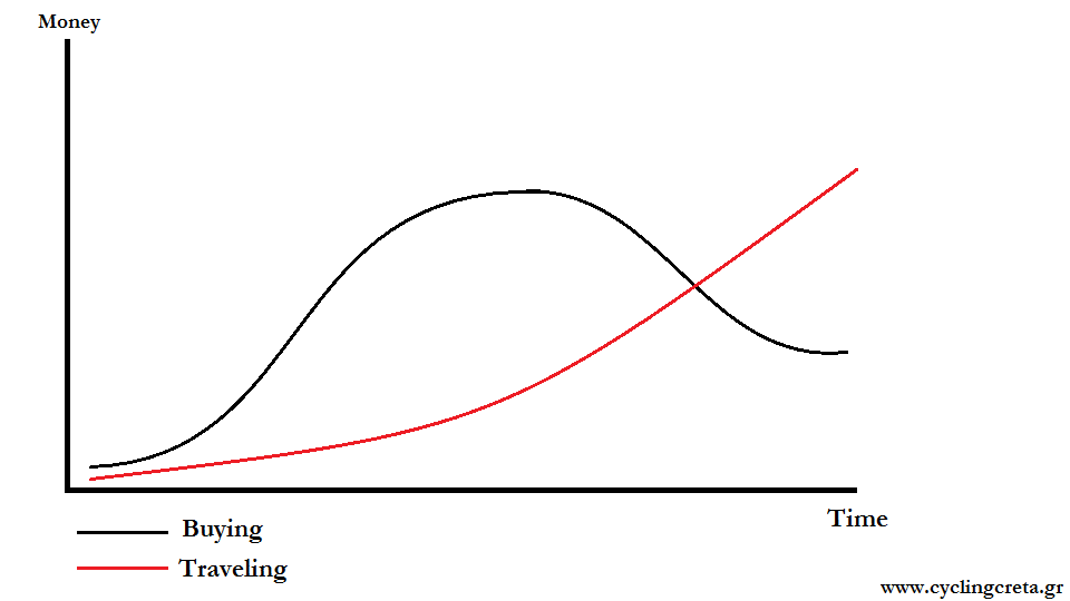 the cycling cost curves