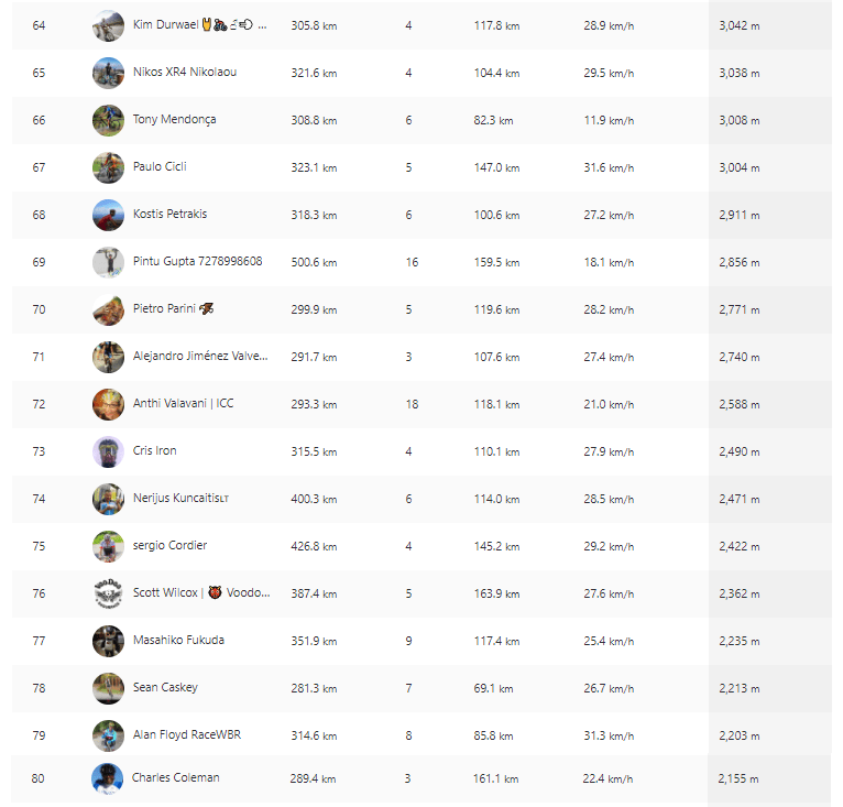 64-80 gone with the air cycling Creta strava challenge
