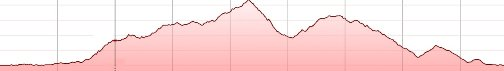 malvicino road bike tour Heraklion Crete- elevation profile