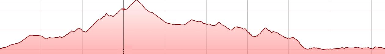 CYCLINGCRETA - Potamies Askoi kasteli Smari Apostoloi Vathia Karteros - elevation-min