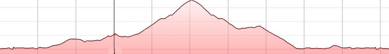 Lasithi climb from kokkini kokkini chani Crete bike rental bike tours ebikes road bikes rennrad verleihen vermietung greece - elevation profile-min
